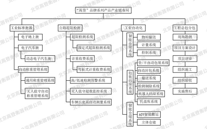 产品结构设计流程